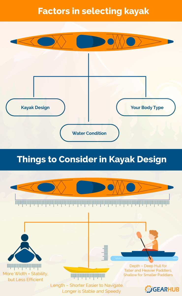Factors In Slecting Kayak